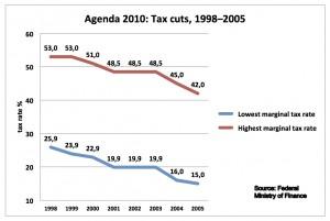 Tax cuts, 1998–2005