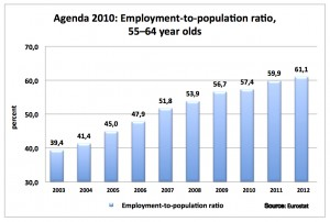 Employment-to-population ratio, 55–64 year olds